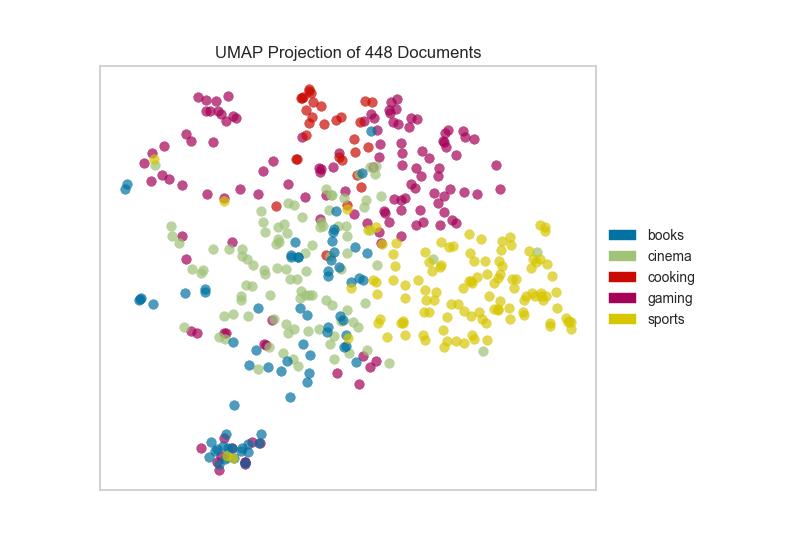 UMAP Corpus Visualization — Yellowbrick v0 9 documentation