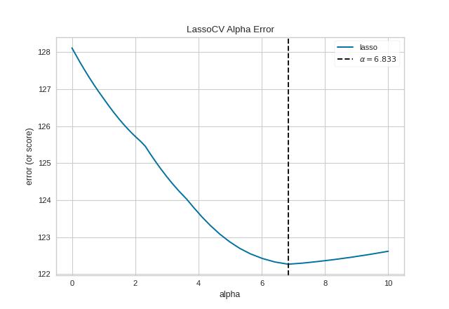 Alpha Selection — Yellowbrick v1 0 post1 documentation