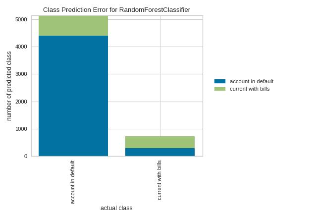 Class Prediction Error — Yellowbrick v1 0 post1 documentation