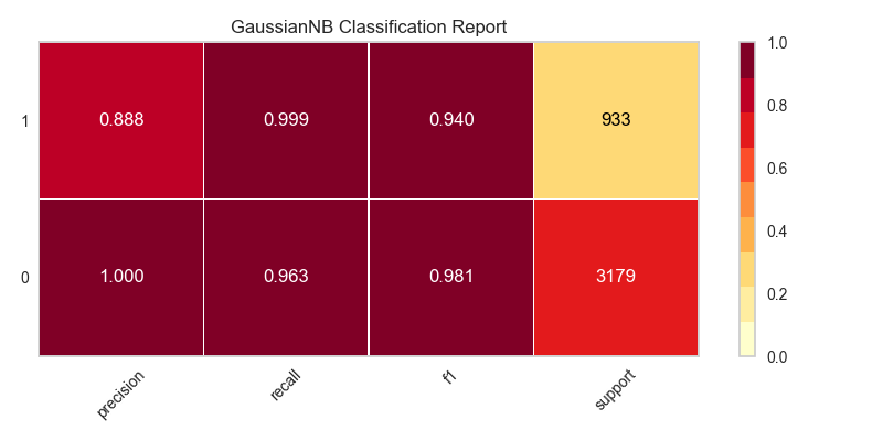 Classification Report — yellowbrick 0 9 1 documentation