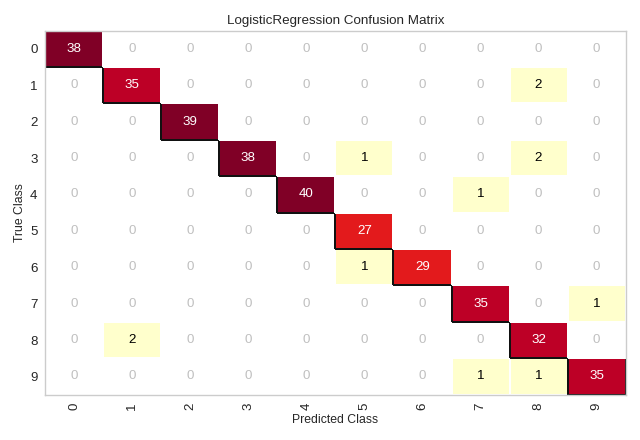 ConfusionMatrix plot of sklearn Digits dataset
