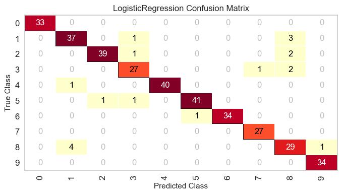 Confusion Matrix — yellowbrick 0 9 1 documentation