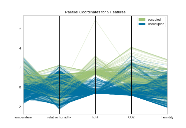 Parallel Coordinates — Yellowbrick v1 0 post1 documentation