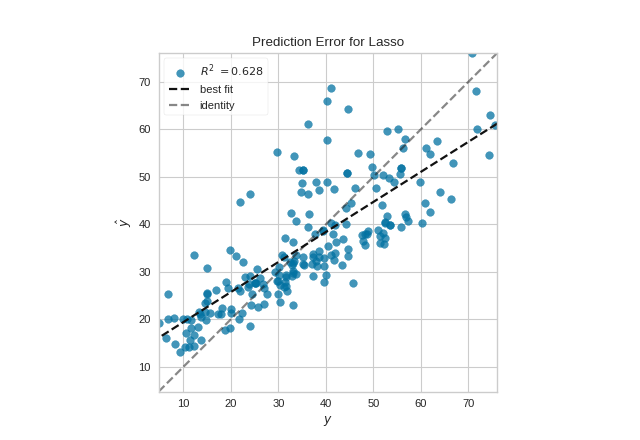 Prediction Error plot on the Concrete dataset using a linear model