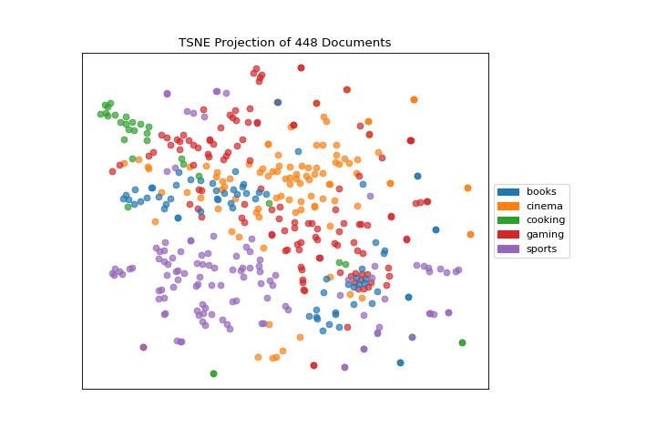 t-SNE Corpus Visualization — Yellowbrick v1 0 post1
