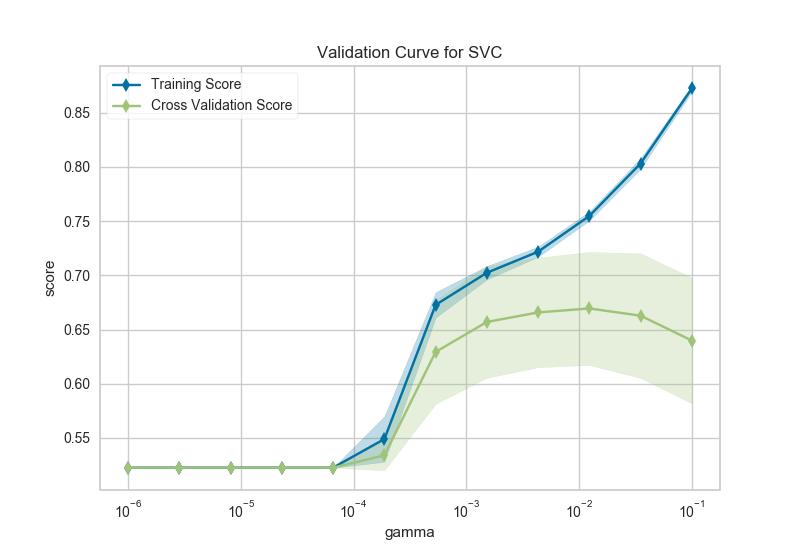 Validation Curve — Yellowbrick v1 0 post1 documentation